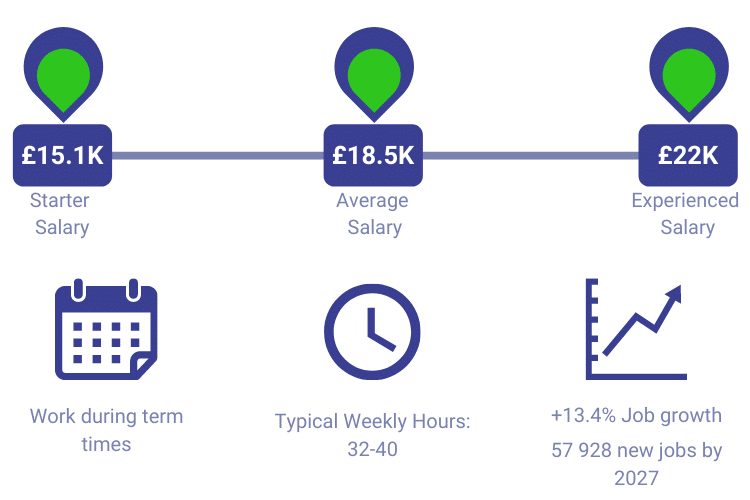 Teaching Assistant Salary Infographic
