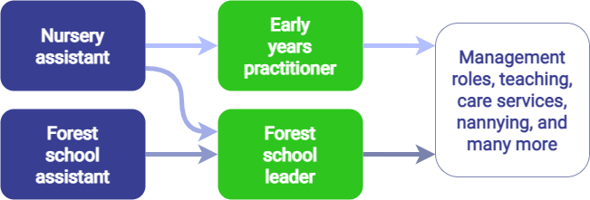 Early years practitioner career progression